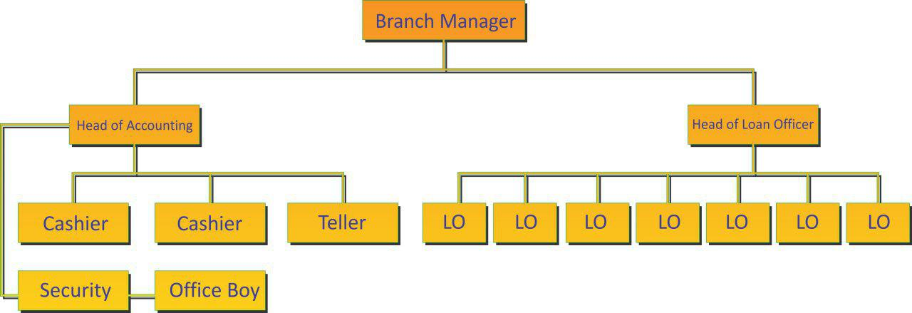 Struktur Manajemen CU Keling Kumang